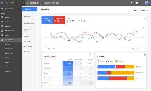 Google Adwords New Layout