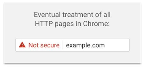 Google HTTPS Treatment