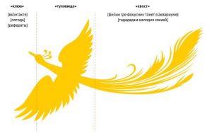 Yandex Palekh Algorithm